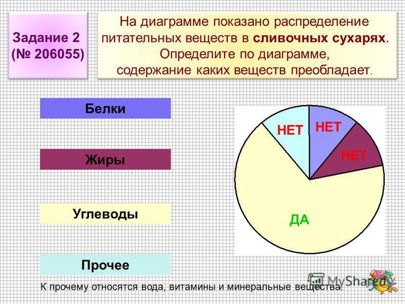На диаграмме показано распределение питательных веществ в сливочных сухарях. Определите по диаграмме, содержание каких веществ преобладает. На диаграмме показано распределение питательных веществ в сливочных сухарях. Определите по диаграмме, содержан
