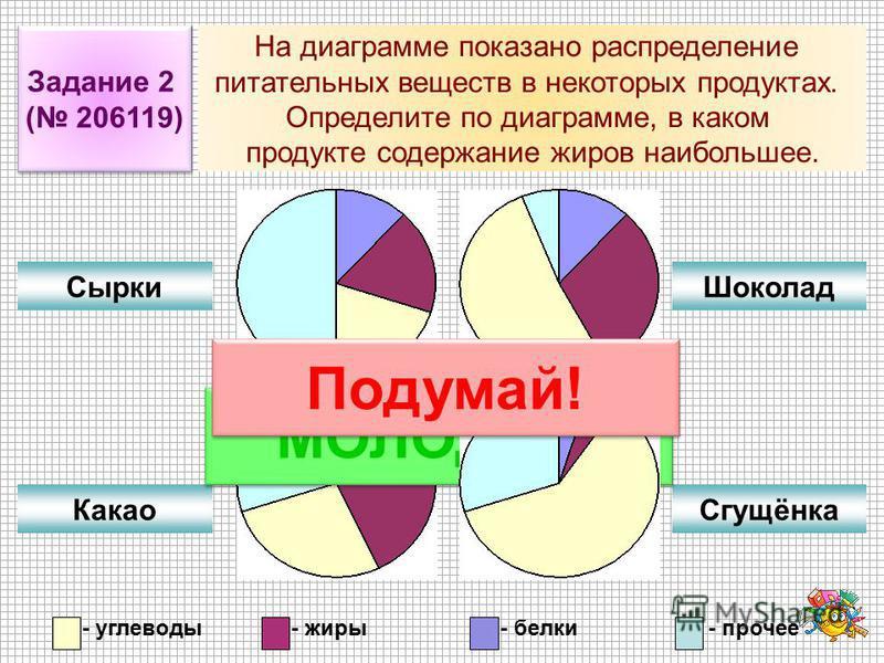 Задание 2 ( 206119) Задание 2 ( 206119) На диаграмме показано распределение питательных веществ в некоторых продуктах. Определите по диаграмме, в каком продукте содержание жиров наибольшее. Сырки Какао Шоколад Сгущёнка МОЛОДЕЦ! - углеводы- жиры- белк