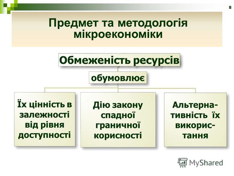 Обмеженість ресурсів обумовлює Їх цінність в залежності від рівня доступності Дію закону спадної граничної корисності Альтерна- тивність їх викорис- тання 8 Предмет та методологія мікроекономіки