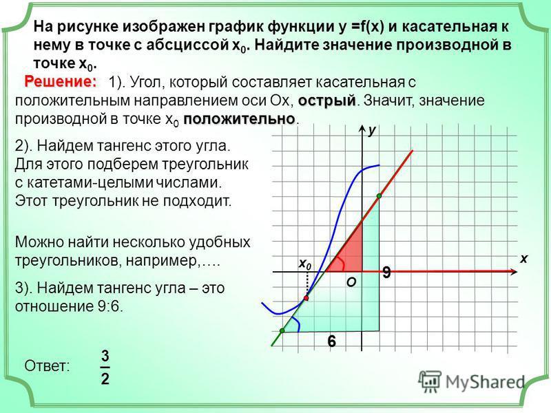 На рисунке изображен график функции у =f(x) и касательная к нему в точке с абсциссой х 0. Найдите значение производной в точке х 0. х х 0 х 0 у острый положительно 1). Угол, который составляет касательная с положительным направлением оси Ох, острый.