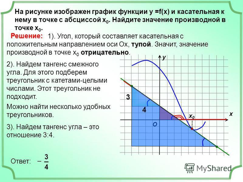 На рисунке изображен график функции у =f(x) и касательная к нему в точке с абсциссой х 0. Найдите значение производной в точке х 0. х х 0 х 0 у O тупой отрицательно 1). Угол, который составляет касательная с положительным направлением оси Ох, тупой.