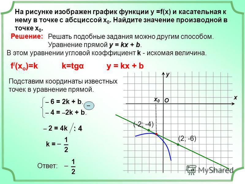 На рисунке изображен график функции у =f(x) и касательная к нему в точке с абсциссой х 0. Найдите значение производной в точке х 0. х х 0 х 0 у O Решать подобные задания можно другим способом. у = kx + b Уравнение прямой у = kx + b. k В этом уравнени