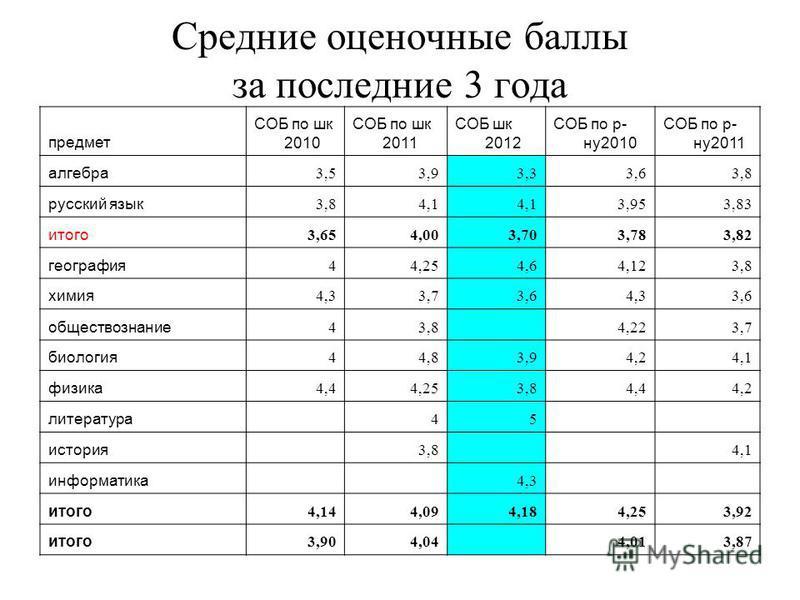 Средние оценочные баллы за последние 3 года предмет СОБ по шк 2010 СОБ по шк 2011 СОБ шк 2012 СОБ по р- ну 2010 СОБ по р- ну 2011 алгебра 3,53,93,33,63,8 русский язык 3,84,1 3,953,83 итого 3,654,003,703,783,82 география 44,254,64,123,8 химия 4,33,73,