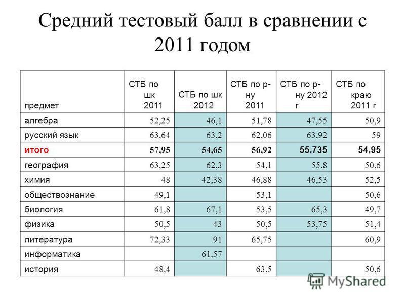 Средний тестовый балл в сравнении с 2011 годом предмет СТБ по шк 2011 СТБ по шк 2012 СТБ по р- ну 2011 СТБ по р- ну 2012 г СТБ по краю 2011 г алгебра 52,2546,151,7847,5550,9 русский язык 63,6463,262,0663,9259 итого 57,9554,6556,92 55,73554,95 географ