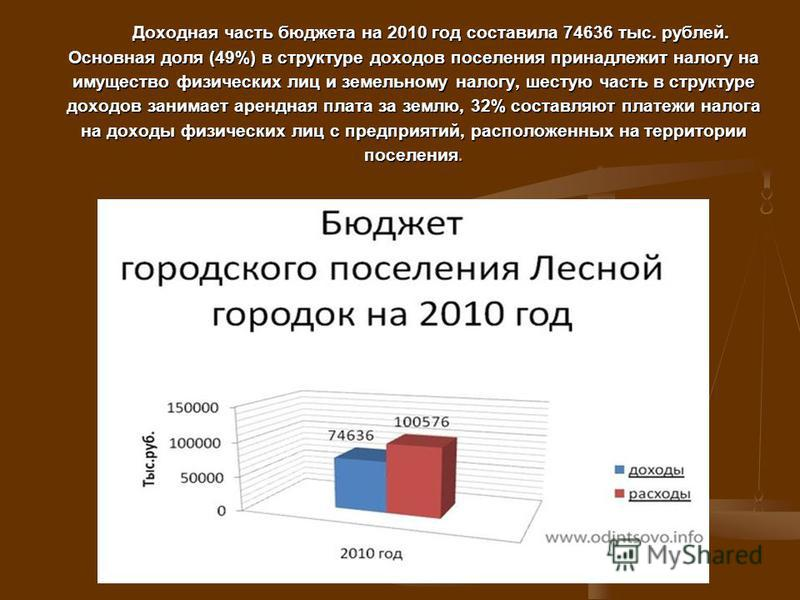 Доходная часть бюджета на 2010 год составила 74636 тыс. рублей. Основная доля (49%) в структуре доходов поселения принадлежит налогу на имущество физических лиц и земельному налогу, шестую часть в структуре доходов занимает арендная плата за землю, 3