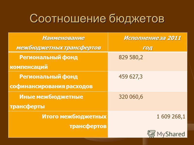 Соотношение бюджетов Наименование межбюджетных трансфертов Исполнение за 2011 год Региональный фонд компенсаций 829 580,2 Региональный фонд софинансирования расходов 459 627,3 Иные межбюджетные трансферты 320 060,6 Итого межбюджетных трансфертов 1 60