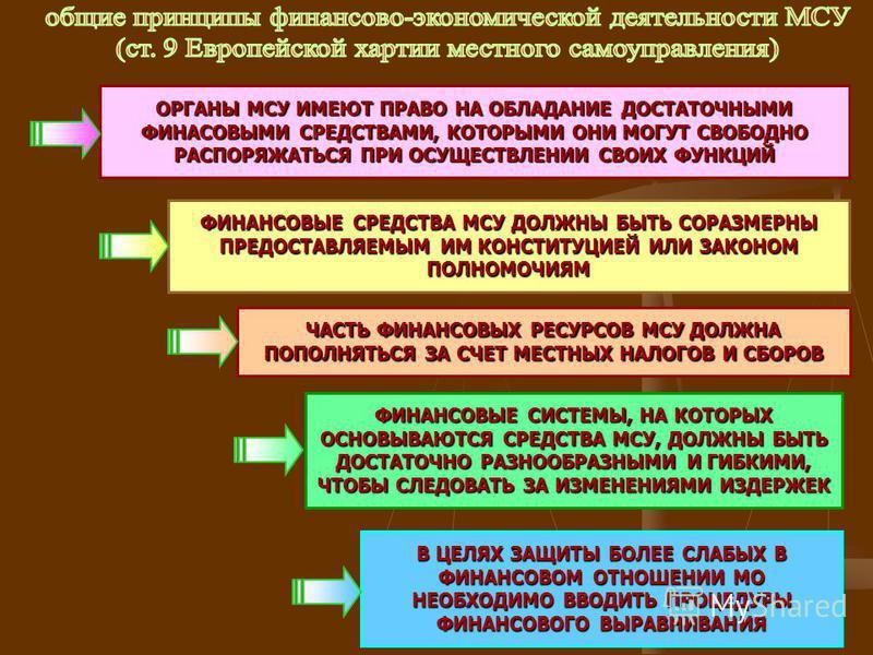 3 ЧАСТЬ ФИНАНСОВЫХ РЕСУРСОВ МСУ ДОЛЖНА ПОПОЛНЯТЬСЯ ЗА СЧЕТ МЕСТНЫХ НАЛОГОВ И СБОРОВ ФИНАНСОВЫЕ СРЕДСТВА МСУ ДОЛЖНЫ БЫТЬ СОРАЗМЕРНЫ ПРЕДОСТАВЛЯЕМЫМ ИМ КОНСТИТУЦИЕЙ ИЛИ ЗАКОНОМ ПОЛНОМОЧИЯМ ОРГАНЫ МСУ ИМЕЮТ ПРАВО НА ОБЛАДАНИЕ ДОСТАТОЧНЫМИ ФИНАСОВЫМИ СРЕ