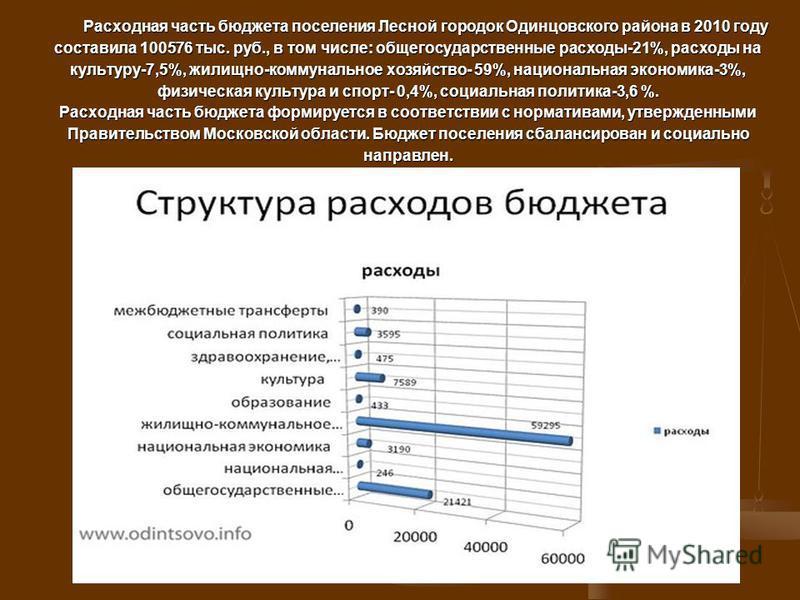 Расходная часть бюджета поселения Лесной городок Одинцовского района в 2010 году составила 100576 тыс. руб., в том числе: общегосударственные расходы-21%, расходы на культуру-7,5%, жилищно-коммунальное хозяйство- 59%, национальная экономика-3%, физич
