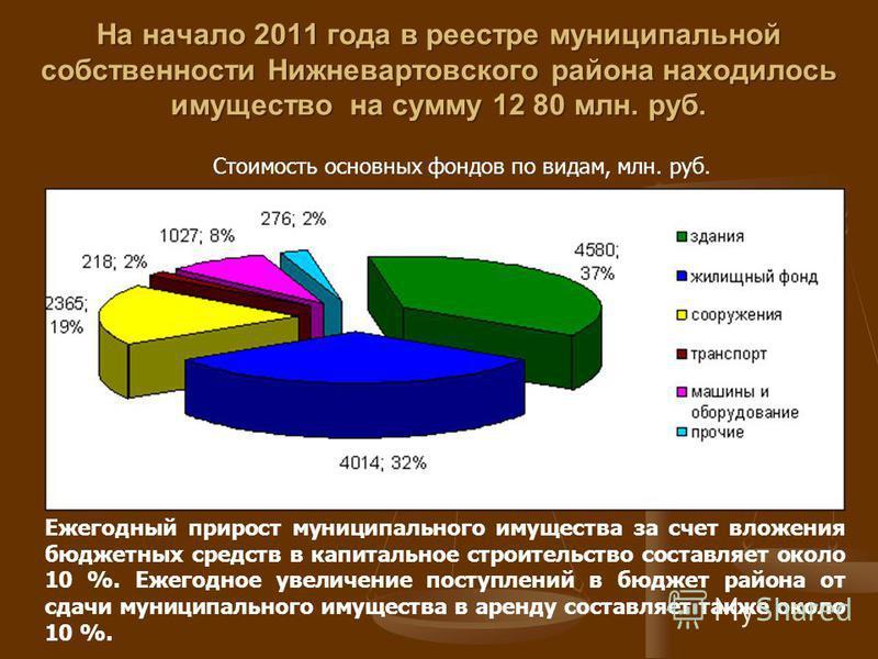 На начало 2011 года в реестре муниципальной собственности Нижневартовского района находилось имущество на сумму 12 80 млн. руб. Стоимость основных фондов по видам, млн. руб. Ежегодный прирост муниципального имущества за счет вложения бюджетных средст