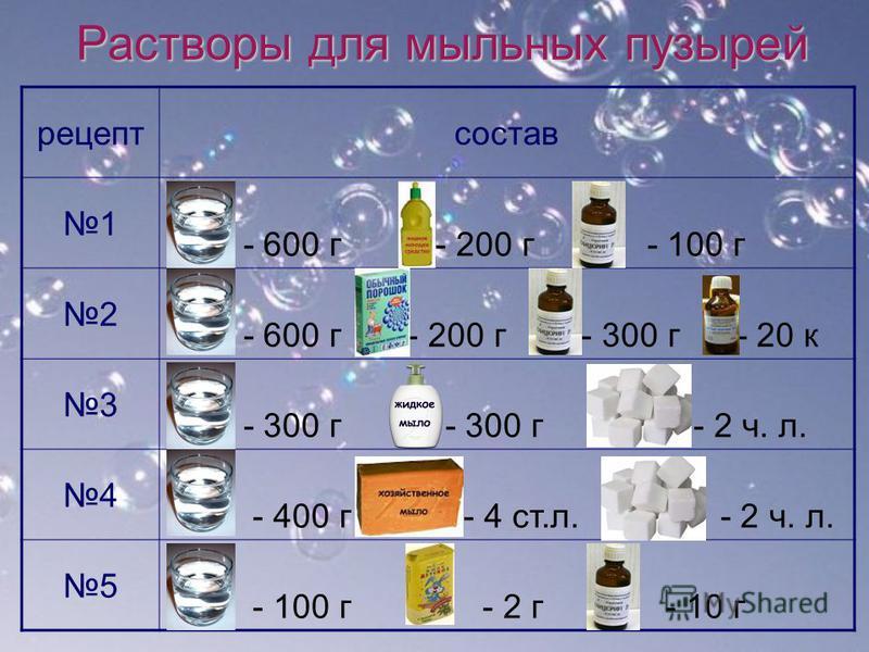 Растворы для мыльных пузырей рецепт состав 1 - 600 г - 200 г - 100 г 2 - 600 г - 200 г - 300 г - 20 к 3 - 300 г - 300 г - 2 ч. л. 4 - 400 г - 4 ст.л. - 2 ч. л. 5 - 100 г - 2 г - 10 г