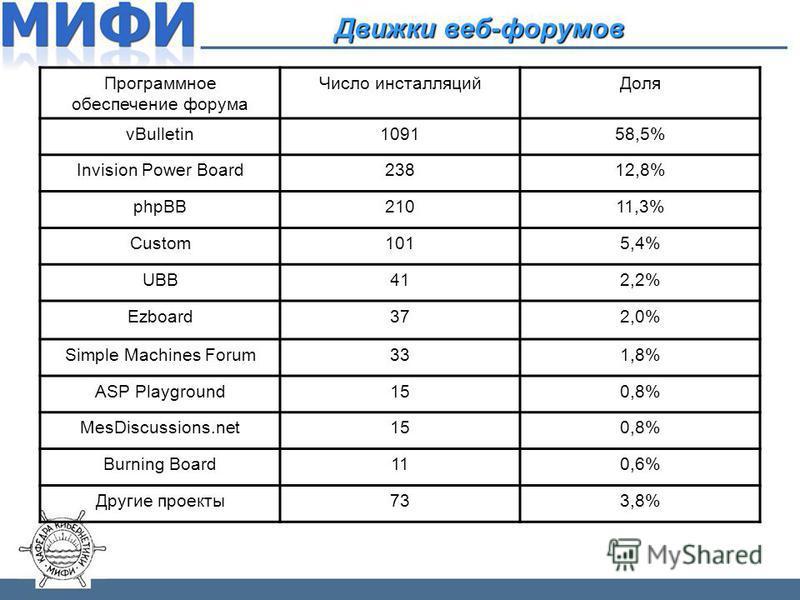 Движки веб-форумов Программное обеспечение форума Число инсталляций Доля vBulletin109158,5% Invision Power Board23812,8% phpBB21011,3% Custom1015,4% UBB412,2% Ezboard372,0% Simple Machines Forum331,8% ASP Playground150,8% MesDiscussions.net150,8% Bur