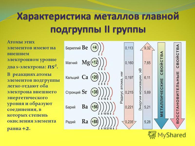 Атомы этих элементов имеют на внешнем электронном уровне два s-электрона: ns 2. В реакциях атомы элементов подгруппы легко отдают оба электрона внешнего энергетического уровня и образуют соединения, в которых степень окисления элемента равна +2.