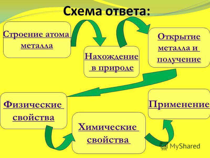 Схема ответа: Строение атома металла Нахождение в природе Открытие металла и получение Физические свойства Химические свойства Применение