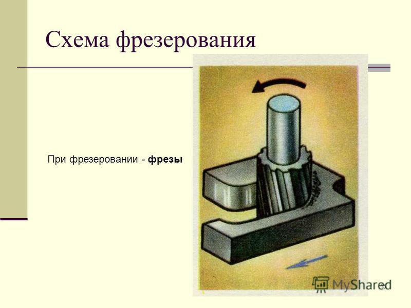 15 Схема фрезерования При фрезеровании - фрезы