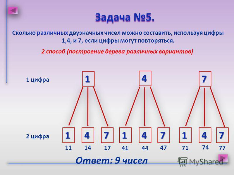 Сколько различных двузначных чисел можно составить, используя цифры 1,4, и 7, если цифры могут повторяться. Задача 5. Задача 5. 2 способ (построение дерева различных вариантов) 4 7 4 1 1 7 1 цифра 2 цифра 417417 Ответ: 9 чисел 1114 17 4144 47 71 74 7