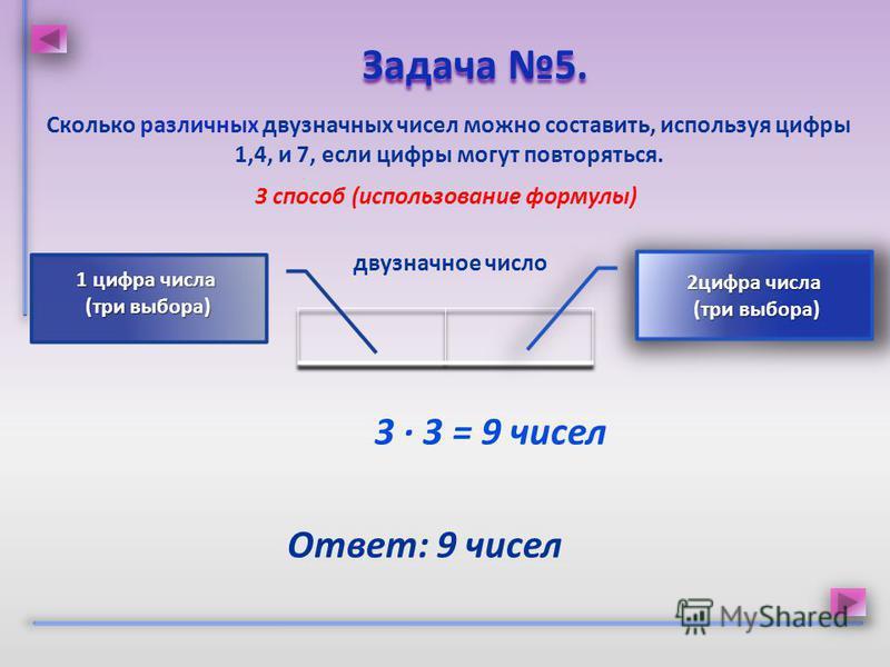 Сколько различных двузначных чисел можно составить, используя цифры 1,4, и 7, если цифры могут повторяться. Задача 5. Задача 5. 3 способ (использование формулы) Ответ: 9 чисел двузначное число 3 · 3 = 9 чисел 2 цифра числа (три выбора) (три выбора) 1