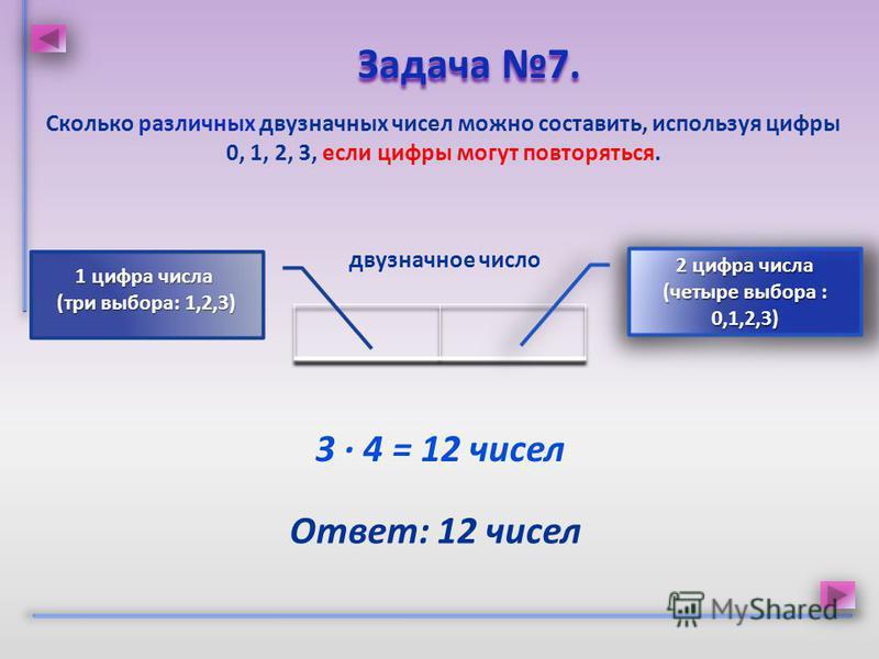 Сколько различных двузначных чисел можно составить, используя цифры 0, 1, 2, 3, если цифры могут повторяться. Задача 7. Задача 7. Ответ: 12 чисел двузначное число 3 · 4 = 12 чисел 2 цифра числа (четыре выбора : 0,1,2,3) 1 цифра числа (три выбора: 1,2