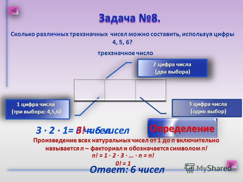 Сколько различных трехзначных чисел можно составить, используя цифры 4, 5, 6? Задача 8. Задача 8. Ответ: 6 чисел трехзначное число 3 · 2 · 1= 6 чисел 2 цифра числа (два выбора) (два выбора) 1 цифра числа (три выбора: 4,5,6) 3 цифра числа (один выбор)