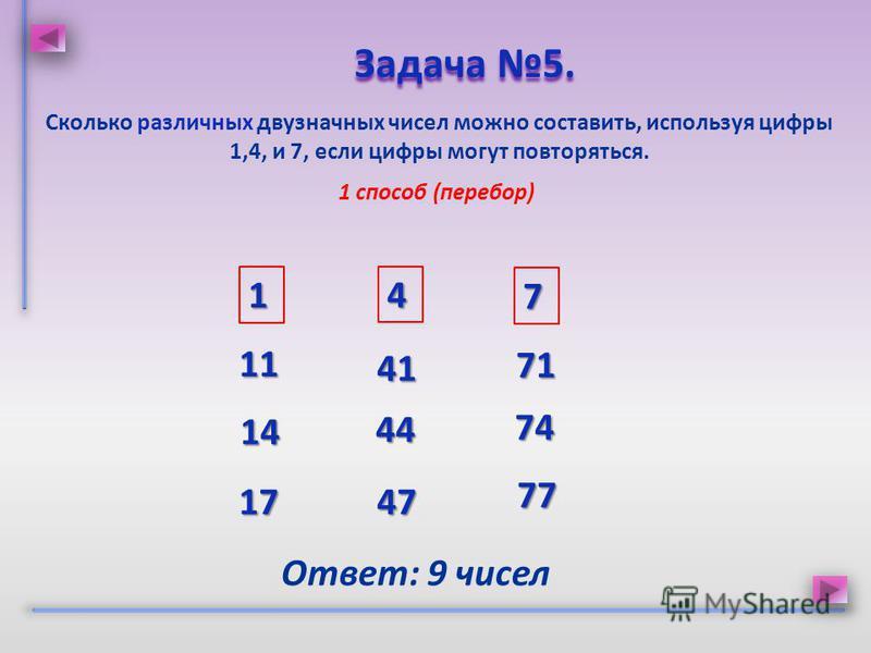Сколько различных двузначных чисел можно составить, используя цифры 1,4, и 7, если цифры могут повторяться. Задача 5. Задача 5. 1 способ (перебор) 1 7 4 11 14 17 41 44 47 71 74 77 Ответ: 9 чисел