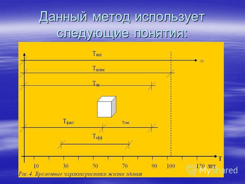 Данный метод использует следующие понятия: