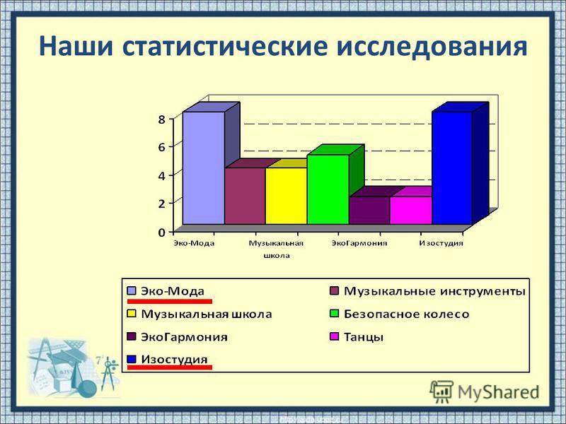 Наши статистические исследования