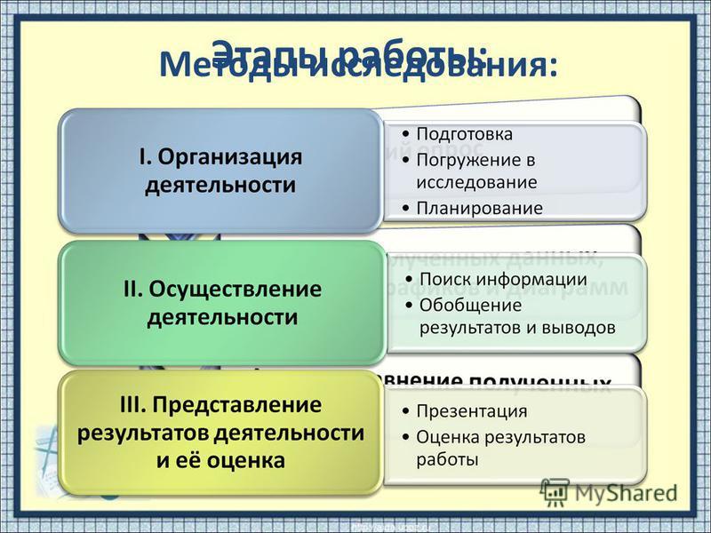 Методы исследования: Этапы работы: