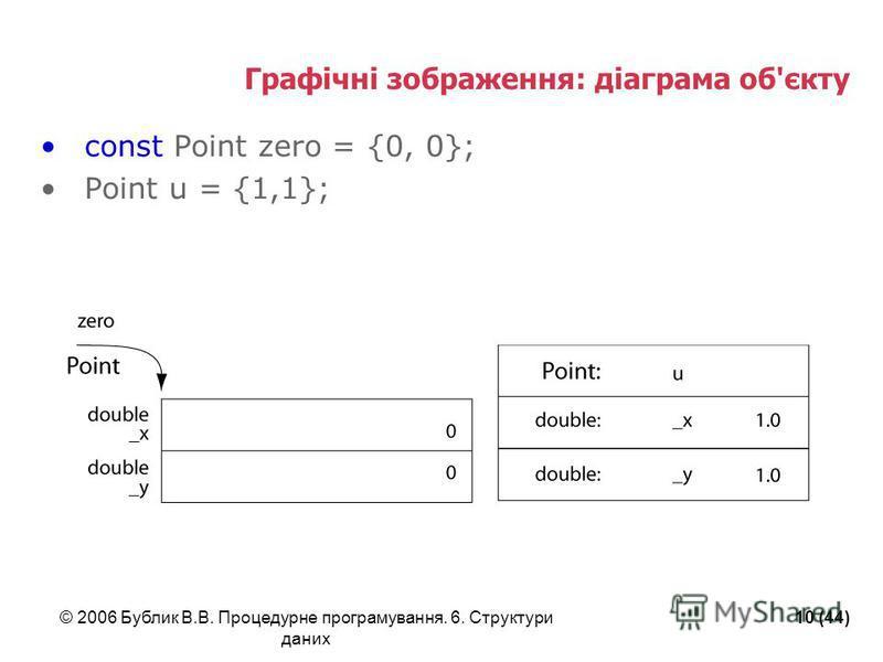 © 2006 Бублик В.В. Процедурне програмування. 6. Структури даних 10 (44) Графічні зображення: діаграма об'єкту const Point zero = {0, 0}; Point u = {1,1};