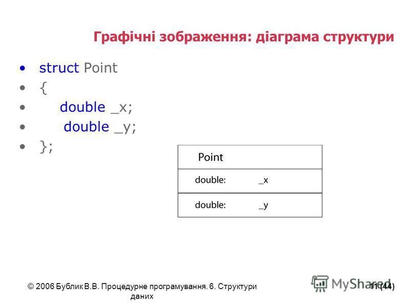 © 2006 Бублик В.В. Процедурне програмування. 6. Структури даних 11 (44) Графічні зображення: діаграма структури struct Point { double _x; double _y; };