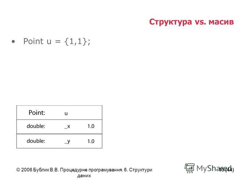© 2006 Бублик В.В. Процедурне програмування. 6. Структури даних 15 (44) Cтруктура vs. масив Point u = {1,1};