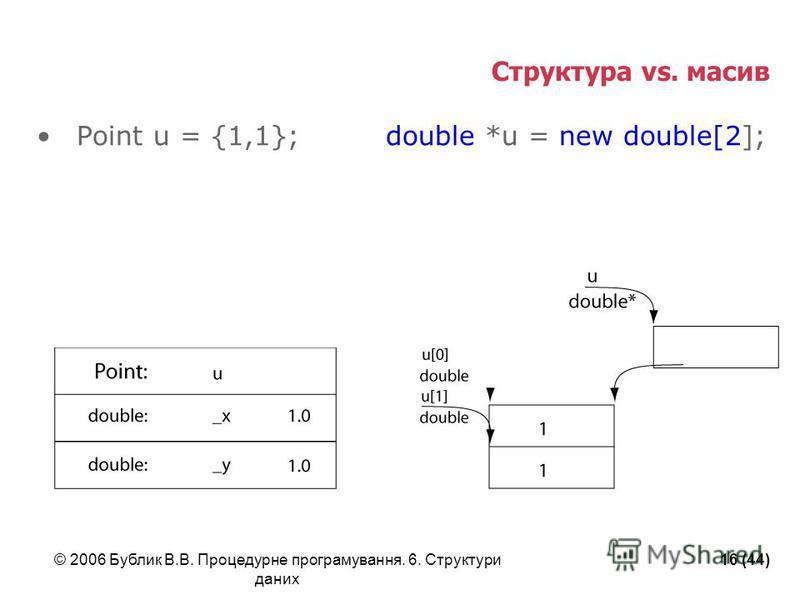 © 2006 Бублик В.В. Процедурне програмування. 6. Структури даних 16 (44) Cтруктура vs. масив Point u = {1,1}; double *u = new double[2];