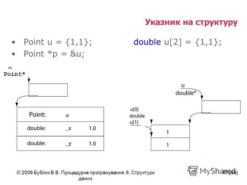 © 2006 Бублик В.В. Процедурне програмування. 6. Структури даних 17 (44) Point u = {1,1}; double u[2] = {1,1}; Point *p = &u; Указник на структуру Point*