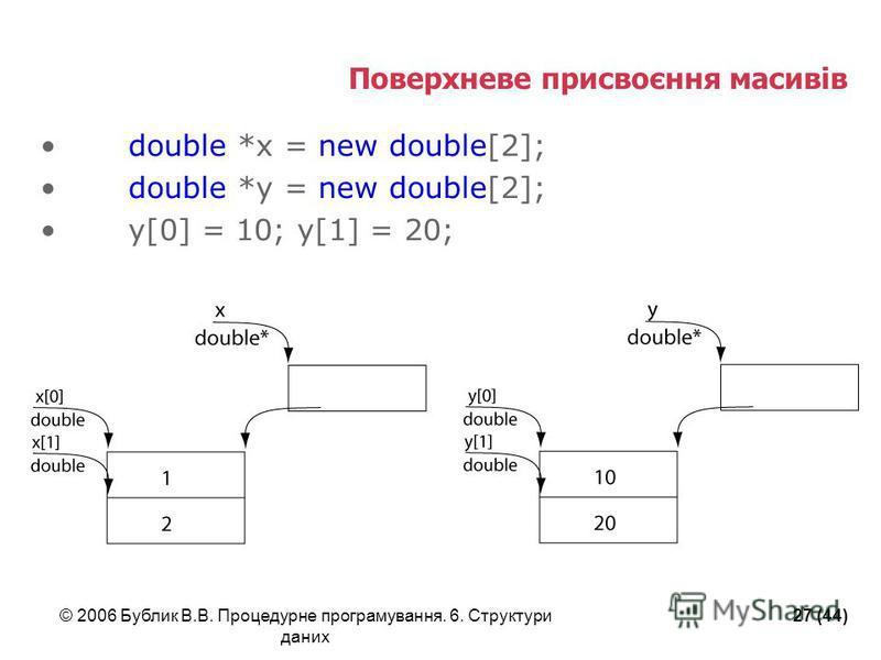 © 2006 Бублик В.В. Процедурне програмування. 6. Структури даних 27 (44) Поверхневе присвоєння масивів double *x = new double[2]; double *y = new double[2]; y[0] = 10; y[1] = 20;