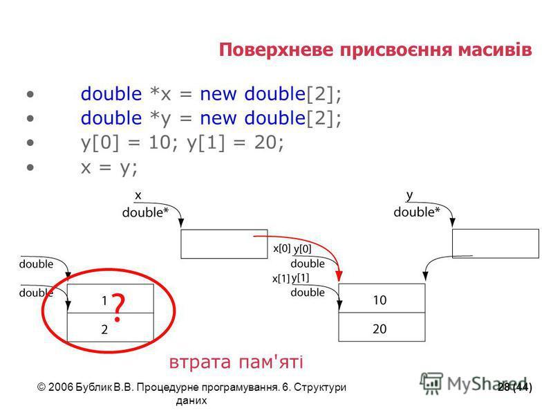 © 2006 Бублик В.В. Процедурне програмування. 6. Структури даних 28 (44) Поверхневе присвоєння масивів double *x = new double[2]; double *y = new double[2]; y[0] = 10; y[1] = 20; x = y; втрата пам'яті