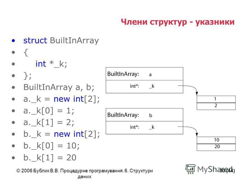 © 2006 Бублик В.В. Процедурне програмування. 6. Структури даних 30 (44) Члени структур - указники struct BuiltInArray { int *_k; }; BuiltInArray a, b; a._k = new int[2]; a._k[0] = 1; a._k[1] = 2; b._k = new int[2]; b._k[0] = 10; b._k[1] = 20
