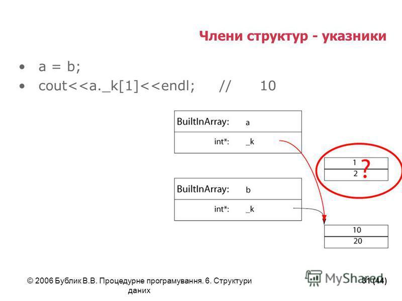 © 2006 Бублик В.В. Процедурне програмування. 6. Структури даних 31 (44) Члени структур - указники a = b; сout<<a._k[1]<<endl;//10