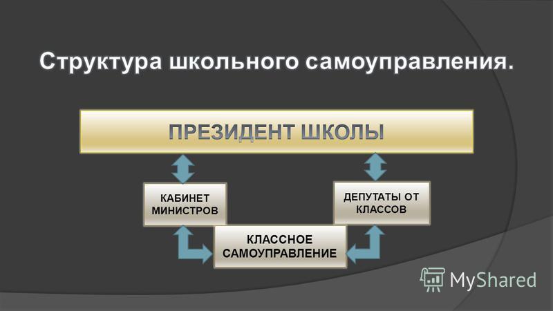 КАБИНЕТ МИНИСТРОВ ДЕПУТАТЫ ОТ КЛАССОВ КЛАССНОЕ САМОУПРАВЛЕНИЕ