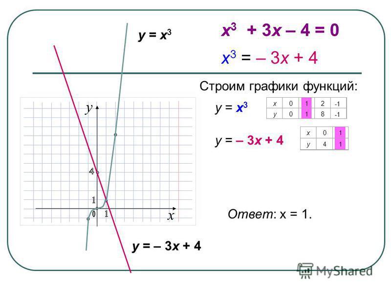 x y = x 3 y = – 3x + 4 Ответ: х = 1. y = x 3 Строим графики функций: х 012 у 018 y = – 3x + 4 х 01 у 41 x 3 + 3x – 4 = 0 x 3 = – 3x + 4 y