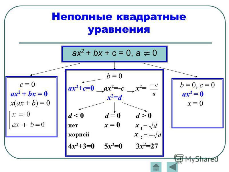 ах 2 + bх + с = 0, а 0 Неполные квадратные уравнения c = 0 ах 2 + bх = 0 х(ах + b) = 0 b = 0 ах 2 +с=0 ах 2 =-с х 2 = х 2 =d d 0 нет х = 0 х корней х 4 х 2 +3=0 5 х 2 =0 3 х 2 =27 b = 0, с = 0 ах 2 = 0 х = 0