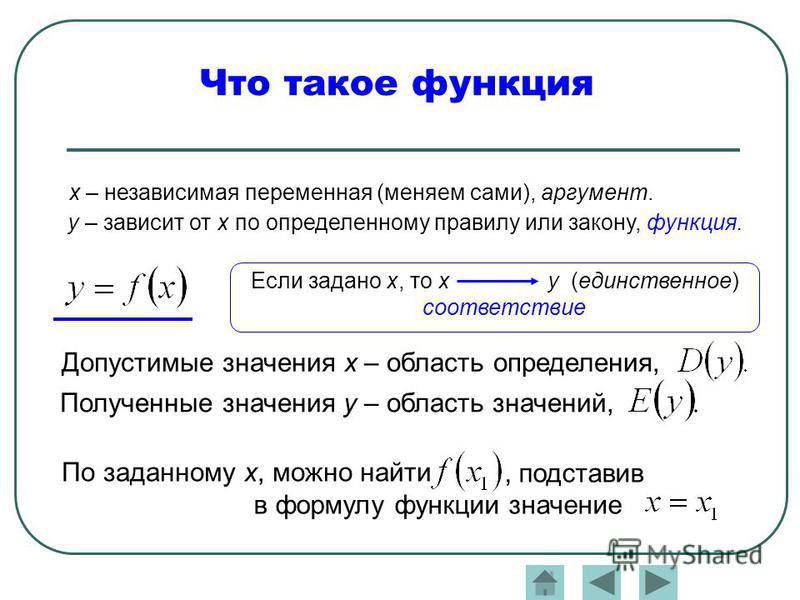 Что такое функция x – независимая переменная (меняем сами), аргумент. y – зависит от х по определенному правилу или закону, функция. Если задано х, то х y (единственное) соответствие Допустимые значения х – область определения, Полученные значения y