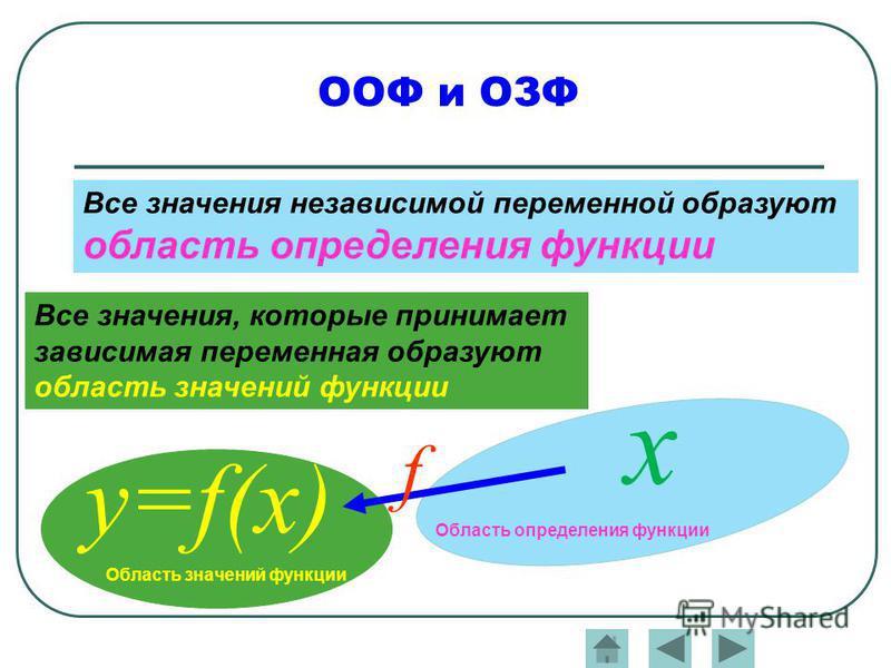 Все значения независимой переменной образуют область определения функции х y=f(x) f Область определения функции Область значений функции Все значения, которые принимает зависимая переменная образуют область значений функции ООФ и ОЗФ