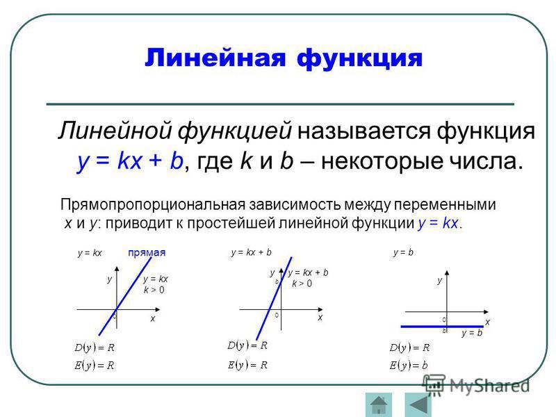 Линейная функция Прямопропорциональная зависимость между переменными x и y: приводит к простейшей линейной функции y = kx. Линейной функцией называется функция y = kx + b, где k и b – некоторые числа. y = kx прямая y y = kx k > 0 0 x y = kx + b y y =