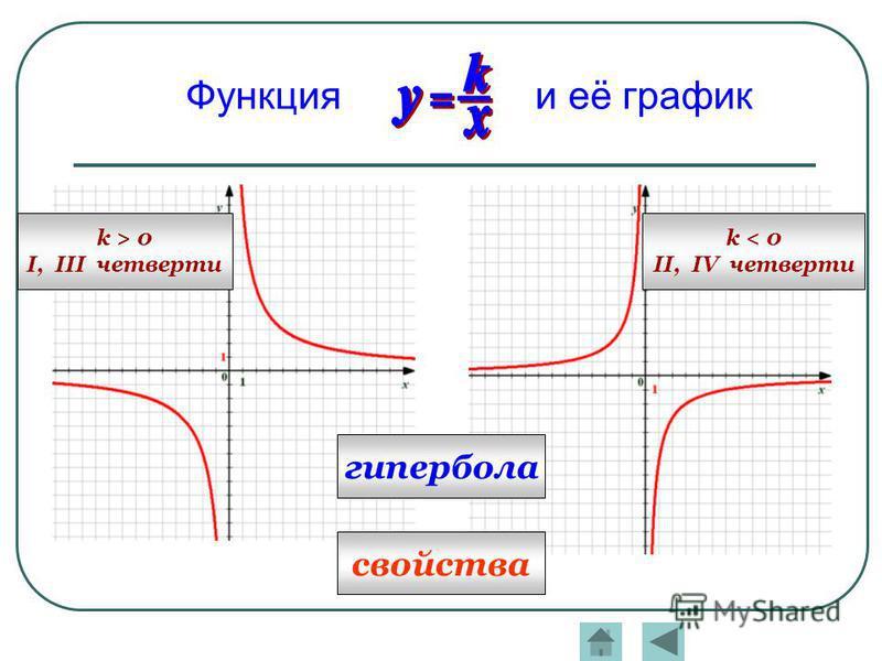 гипербола k > 0 I, III четверти k < 0 II, IV четверти Функция и её график свойства