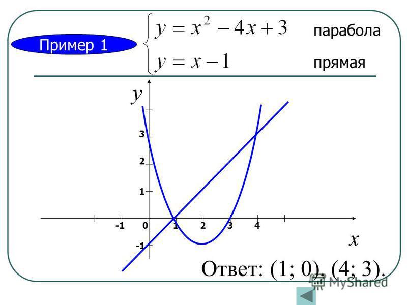 Пример 1 парабола прямая х у 01234 1 2 3 Ответ: (1; 0), (4; 3).