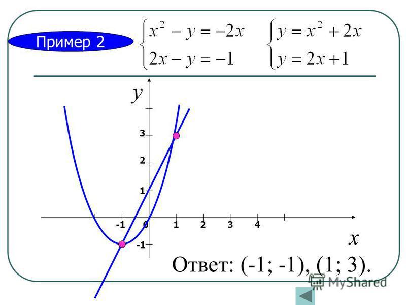 Пример 2 х у 01234 1 2 3 Ответ: (-1; -1), (1; 3).