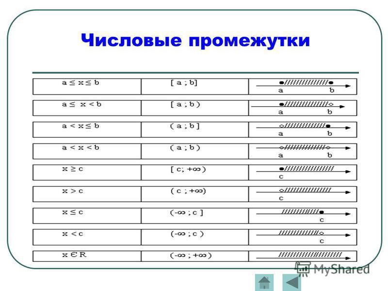 Числовые промежутки