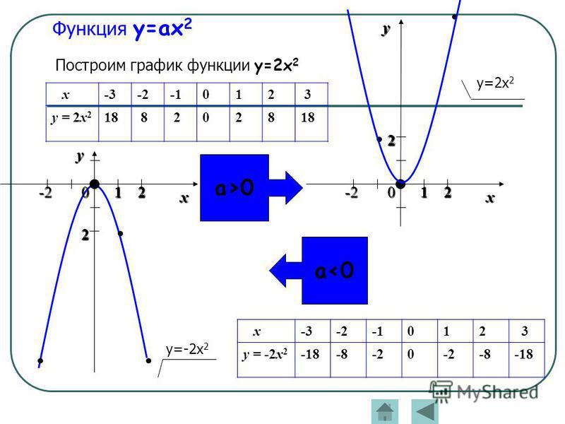 Функция y=ax 2 Построим график функции y=2x 2 x-3-3-2-2-1012 3 y = 2x2y = 2x2 1818 8 202818 x-3-3-2-2-1012 3 y = -2x 2 -18-18-8-20 -8-18 а>0 а>0 а 0 у=-2 х 2 х у 0-2 2 12 0 х -2 2 12 у у=2 х 2