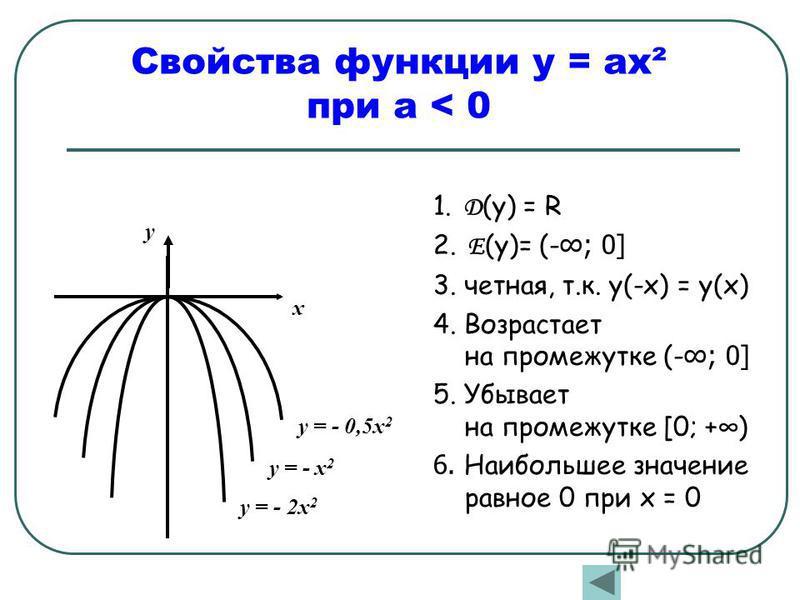 Свойства функции у = ах² при а < 0 x y = - x 2 y = - 2x 2 y = - 0,5x 2 y 1. Д (у) = R 2. Е (у)= (-; 0] 3. четная, т.к. у(-х) = у(х) 4. Возрастает на промежутке (-; 0] 5. Убывает на промежутке [0; +) 6. Наибольшее значение равное 0 при х = 0