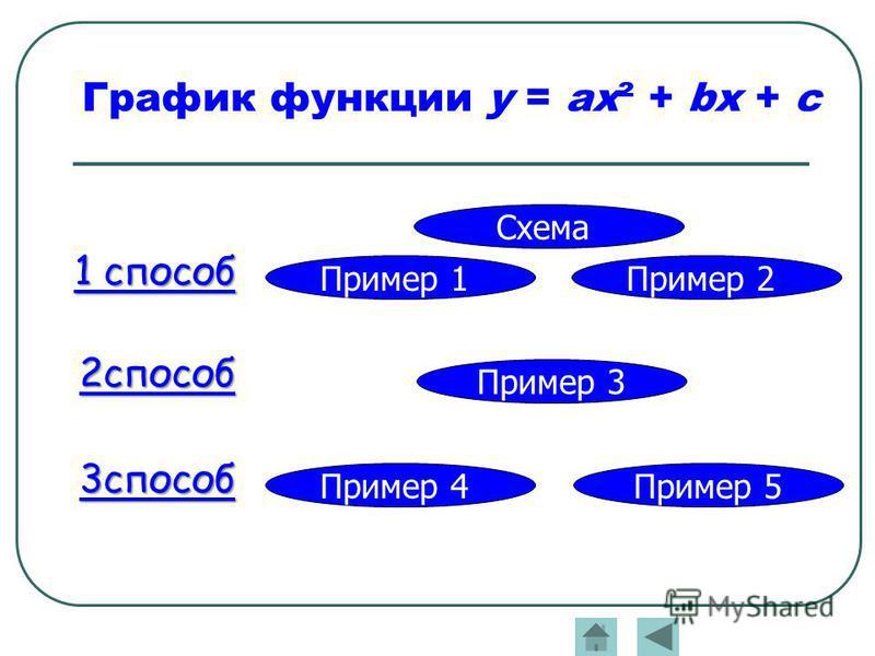 График функции у = ax² + bx + c 1 способ 2 способ 3 способ Схема Пример 2Пример 1 Пример 3 Пример 4 Пример 5