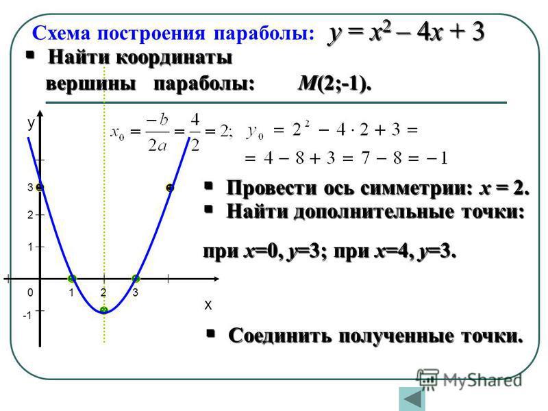 Схема построения параболы: х у 12 1 2 30 3 у = х 2 – 4 х + 3 Найти координаты Найти координаты вершины параболы: М(2;-1). вершины параболы: М(2;-1). Провести ось симметрии: х = 2. Провести ось симметрии: х = 2. Найти дополнительные точки: Найти допол