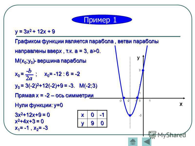 0 1 1 -3 -2-3 9 3 у xx0 -1-1-1-1y90 2 а 2 а 2 а 2 а -b-b-b-b Пример 1